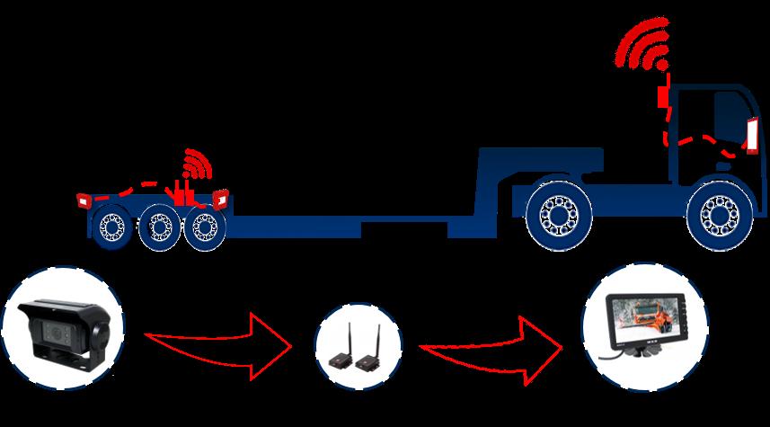 Dieplader Camerasysteem